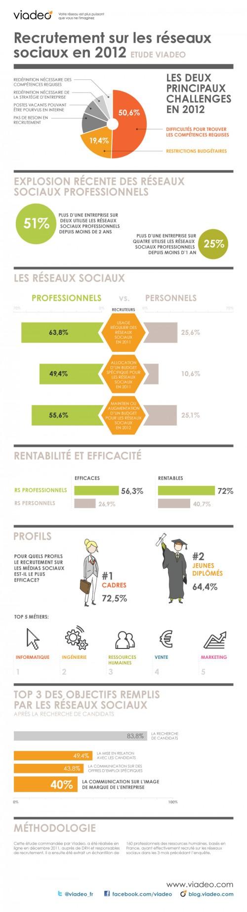 infographie emploi internet