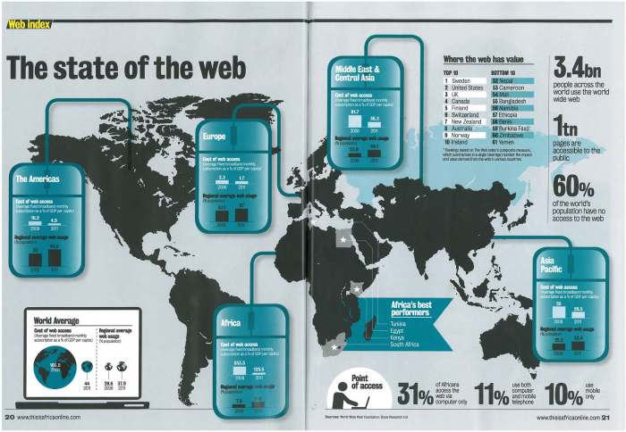 web infographie